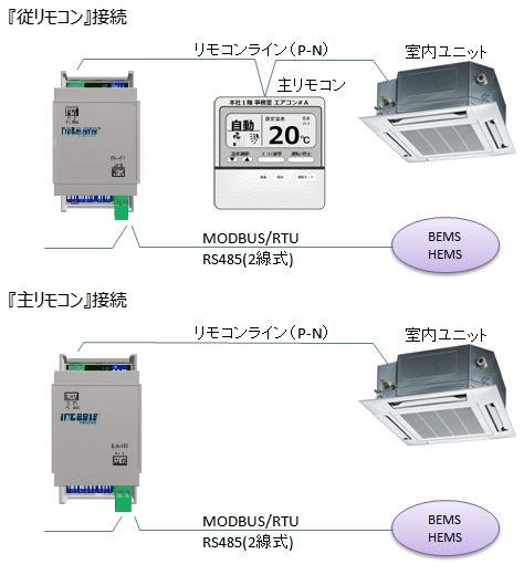 サークル株式会社 空調機IoTアダプター